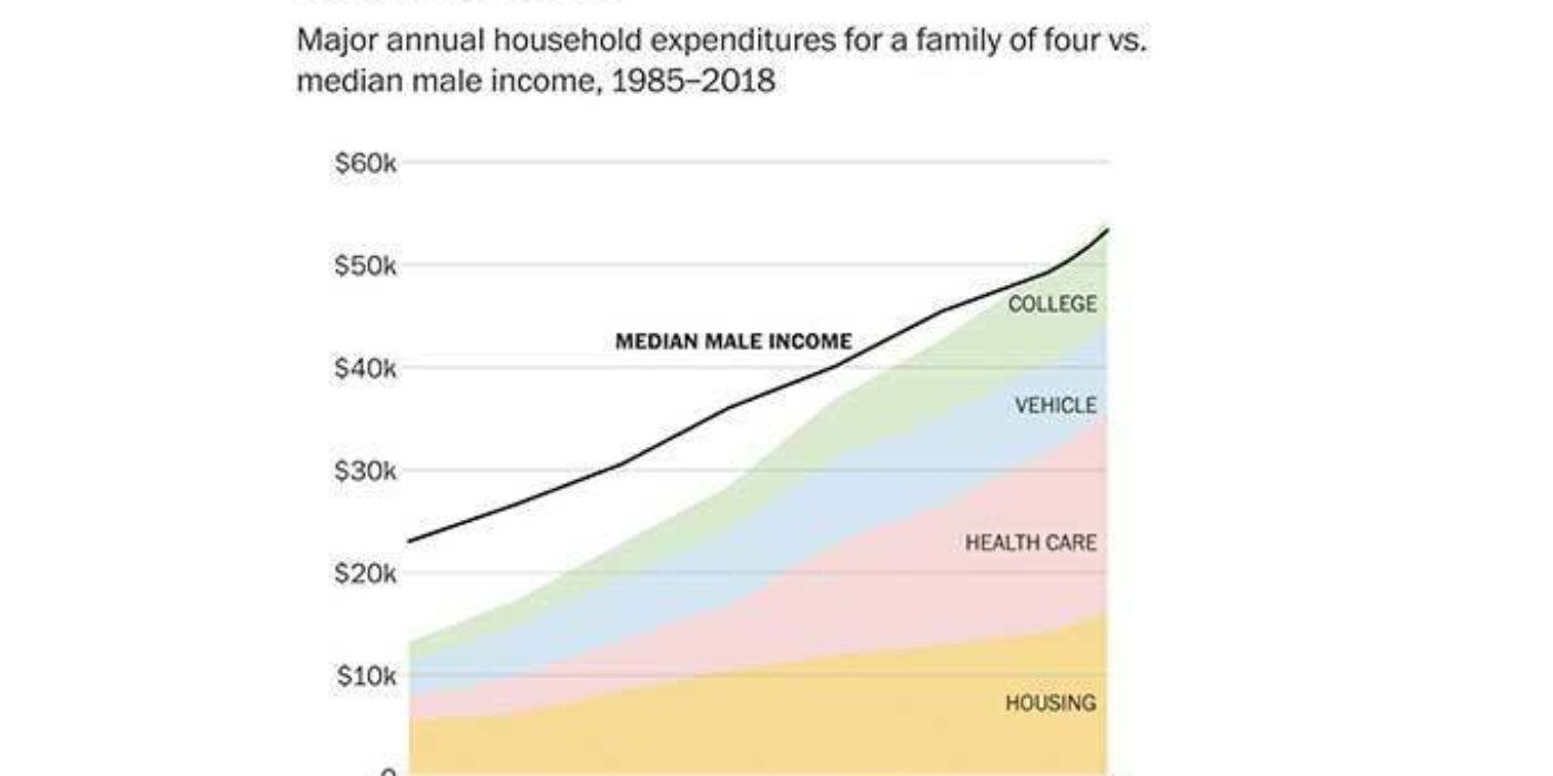 This chart exposes why the rising GDP hasn't assisted the middle class