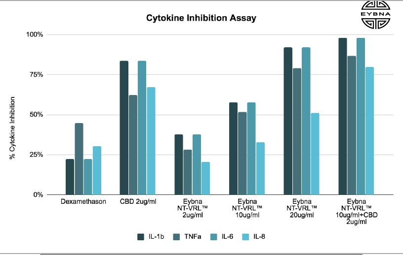 New Research Suggests Terpenes And CBD Work 3X's Better For COVID-19 Swelling Than Corticosteroid